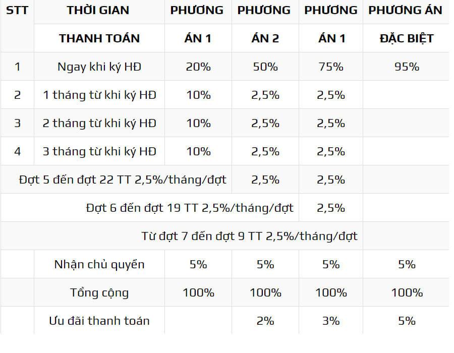 PTTT dự án Đại Phước Molita